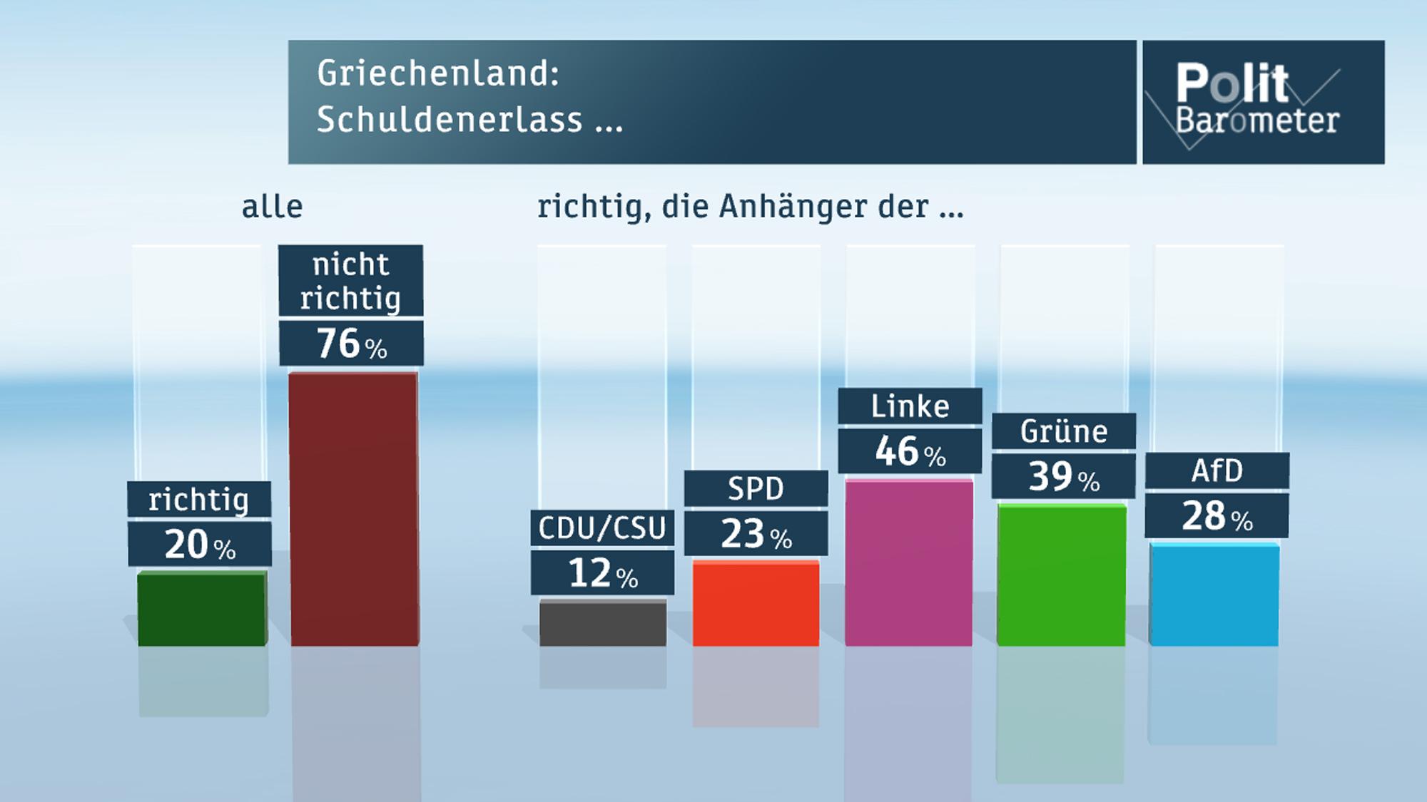 Politbarometer Aktuell Zdf